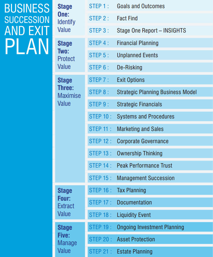 Business Succession Exit Plan